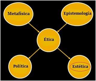 Post Thumbnail of Estética